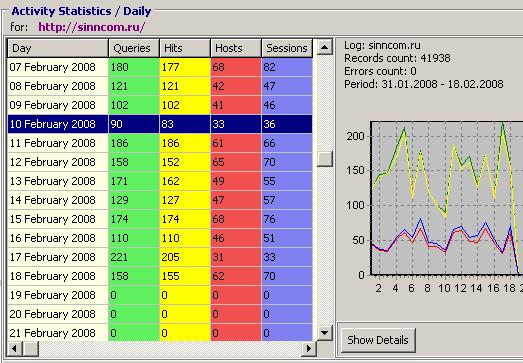Log-Analyzer. User Inteface
